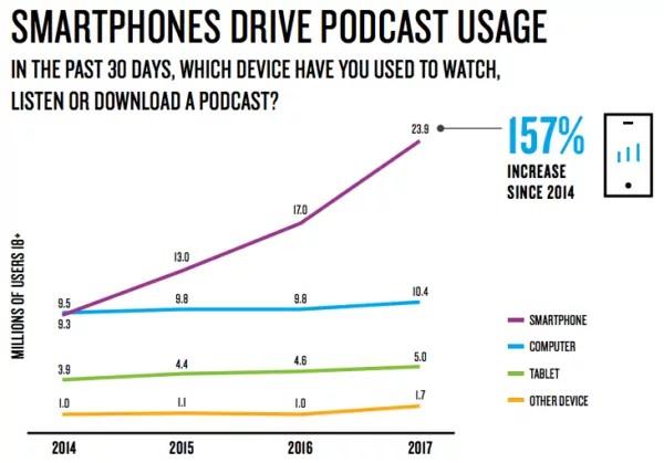 podcast usage