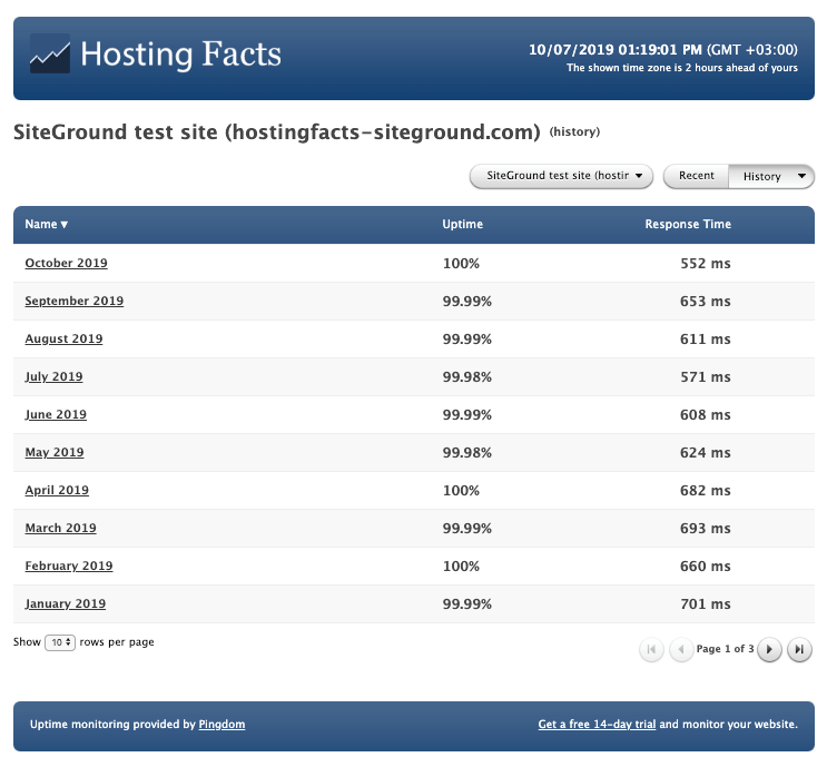siteground historical uptime